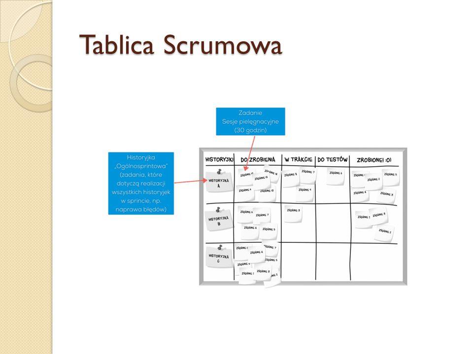 Tablica Scrumowa