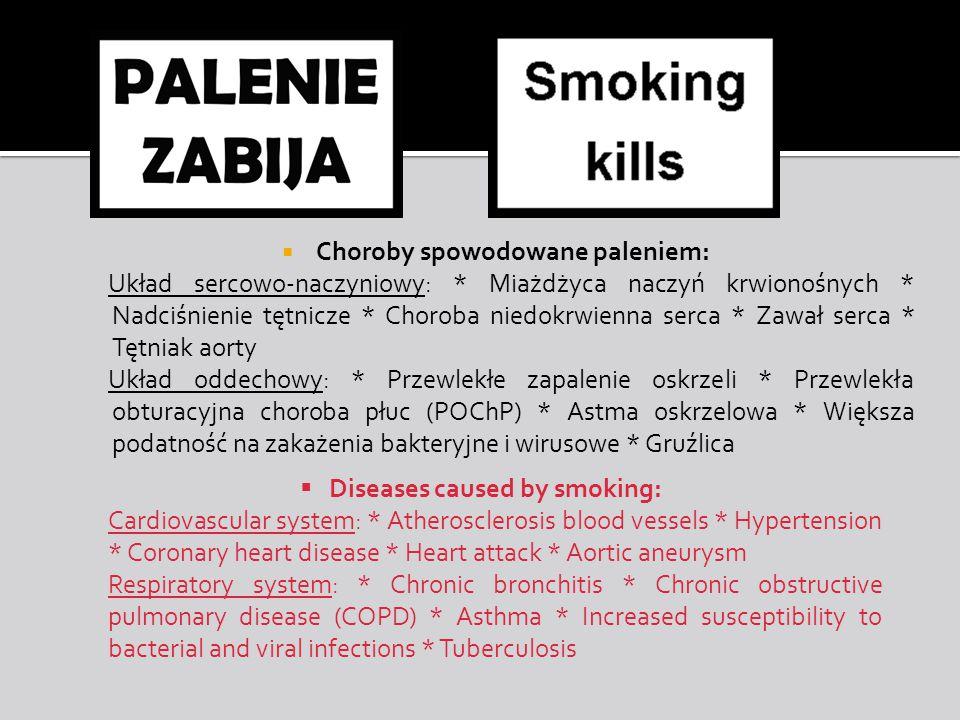  Choroby spowodowane paleniem: Układ sercowo-naczyniowy: * Miażdżyca naczyń krwionośnych * Nadciśnienie tętnicze * Choroba niedokrwienna serca * Zawał serca * Tętniak aorty Układ oddechowy: * Przewlekłe zapalenie oskrzeli * Przewlekła obturacyjna choroba płuc (POChP) * Astma oskrzelowa * Większa podatność na zakażenia bakteryjne i wirusowe * Gruźlica  Diseases caused by smoking: Cardiovascular system: * Atherosclerosis blood vessels * Hypertension * Coronary heart disease * Heart attack * Aortic aneurysm Respiratory system: * Chronic bronchitis * Chronic obstructive pulmonary disease (COPD) * Asthma * Increased susceptibility to bacterial and viral infections * Tuberculosis