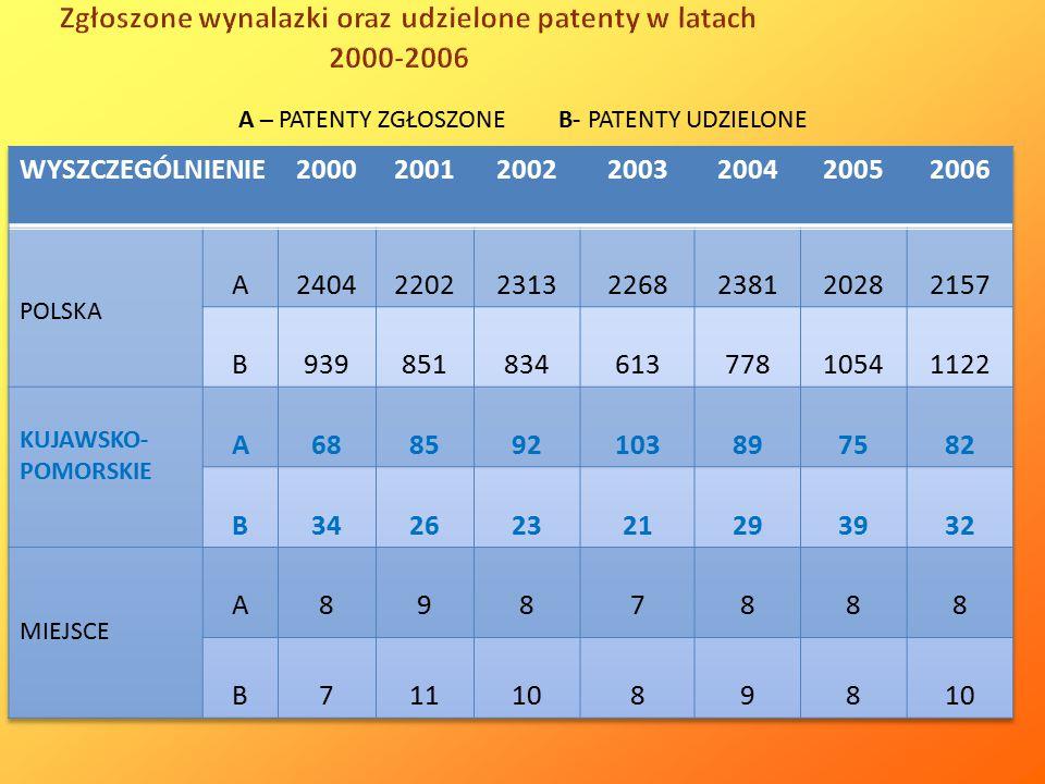 Zgłoszone wynalazki oraz udzielone patenty w latach 2000-2006 A – PATENTY ZGŁOSZONE B- PATENTY UDZIELONE