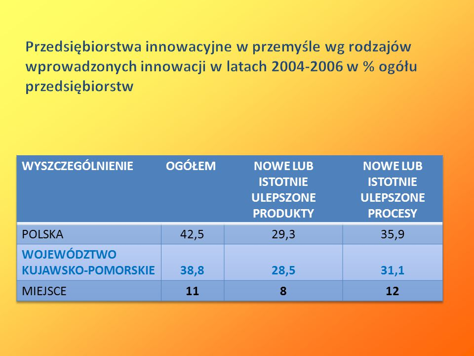 Przedsiębiorstwa innowacyjne w przemyśle wg rodzajów wprowadzonych innowacji w latach 2004-2006 w % ogółu przedsiębiorstw
