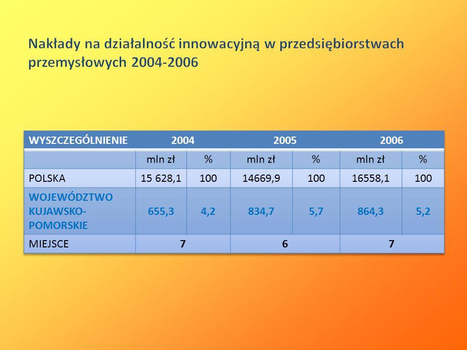 Nakłady na działalność innowacyjną w przedsiębiorstwach przemysłowych 2004-2006
