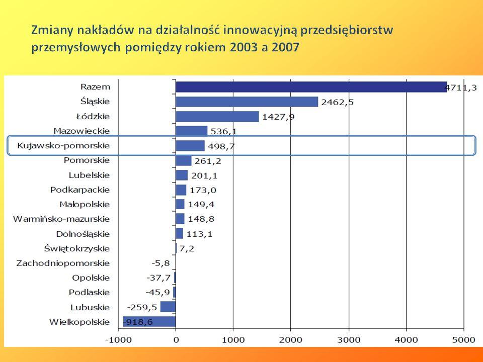 Zmiany nakładów na działalność innowacyjną przedsiębiorstw przemysłowych pomiędzy rokiem 2003 a 2007