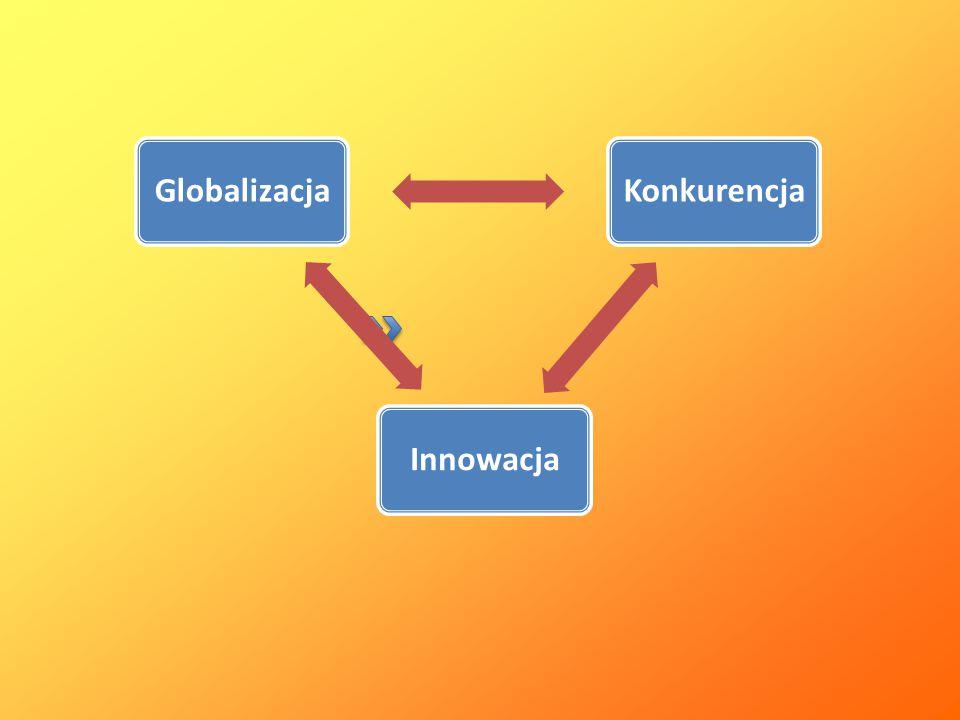 GlobalizacjaKonkurencjaInnowacja