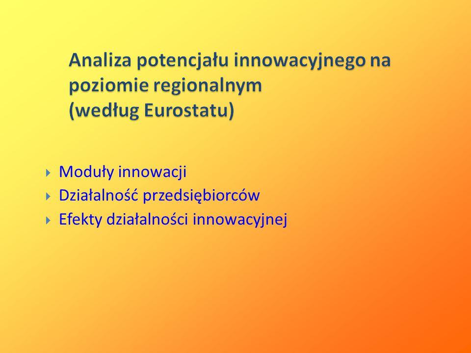  Moduły innowacji  Działalność przedsiębiorców  Efekty działalności innowacyjnej Analiza potencjału innowacyjnego na poziomie regionalnym (według Eurostatu)