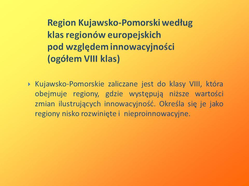  Kujawsko-Pomorskie zaliczane jest do klasy VIII, która obejmuje regiony, gdzie występują niższe wartości zmian ilustrujących innowacyjność.