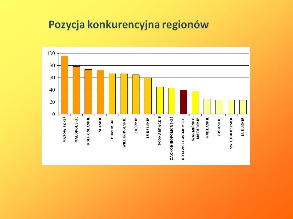 Pozycja konkurencyjna regionów
