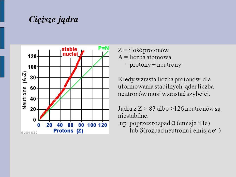 Cięższe jądra Z = ilość protonów A = liczba atomowa = protony + neutrony Kiedy wzrasta liczba protonów, dla uformowania stabilnych jąder liczba neutronów musi wzrastać szybciej.