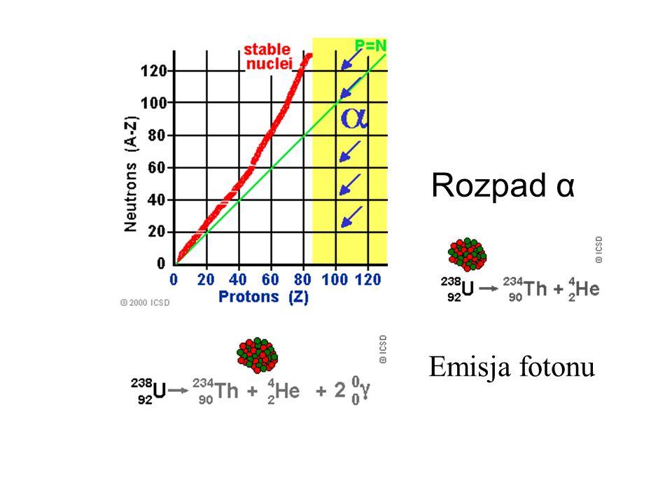 Rozpad  α Emisja fotonu