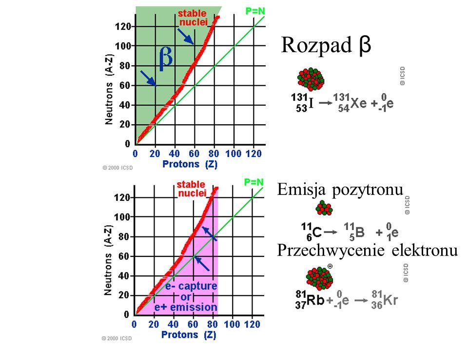 Emisja pozytronu Przechwycenie elektronu Rozpad β