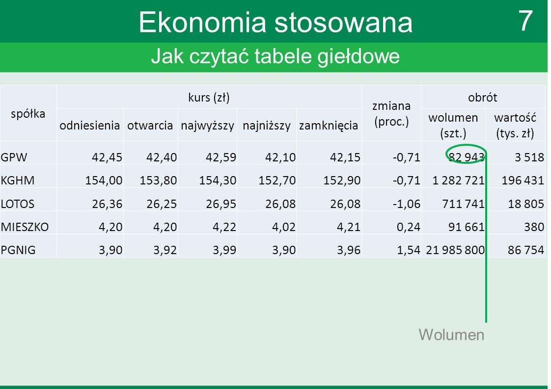 Jak czytać tabele giełdowe 7 Ekonomia stosowana spółka kurs (zł) zmiana (proc.) obrót odniesieniaotwarcianajwyższynajniższyzamknięcia wolumen (szt.) w
