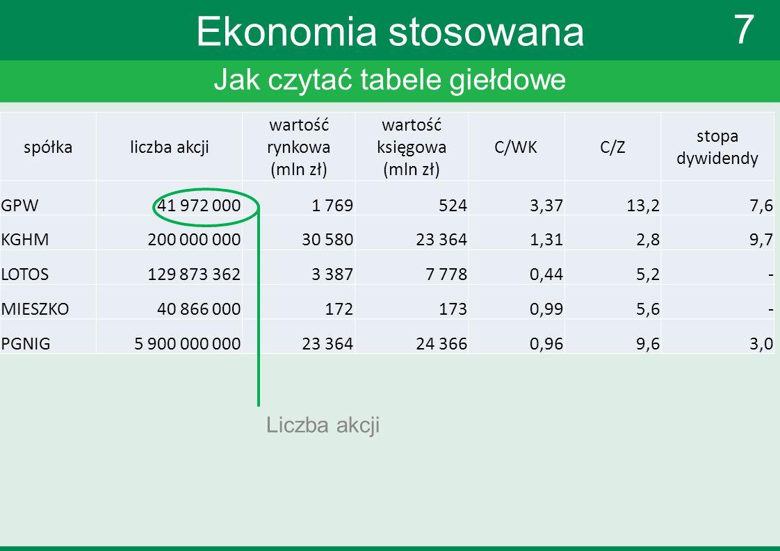 Jak czytać tabele giełdowe 7 Ekonomia stosowana Liczba akcji spółkaliczba akcji wartość rynkowa (mln zł) wartość księgowa (mln zł) C/WKC/Z stopa dywid