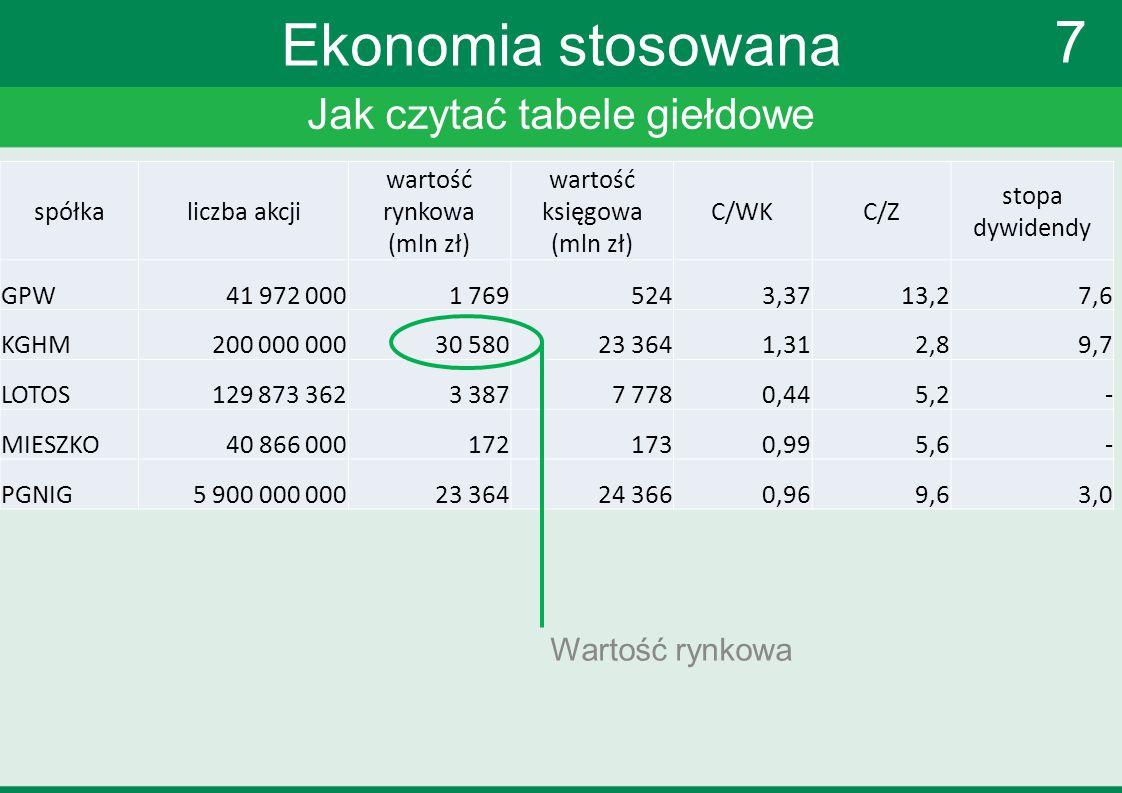 Jak czytać tabele giełdowe 7 Ekonomia stosowana Wartość rynkowa spółkaliczba akcji wartość rynkowa (mln zł) wartość księgowa (mln zł) C/WKC/Z stopa dy