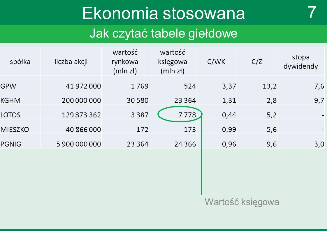 Jak czytać tabele giełdowe 7 Ekonomia stosowana Wartość księgowa spółkaliczba akcji wartość rynkowa (mln zł) wartość księgowa (mln zł) C/WKC/Z stopa d
