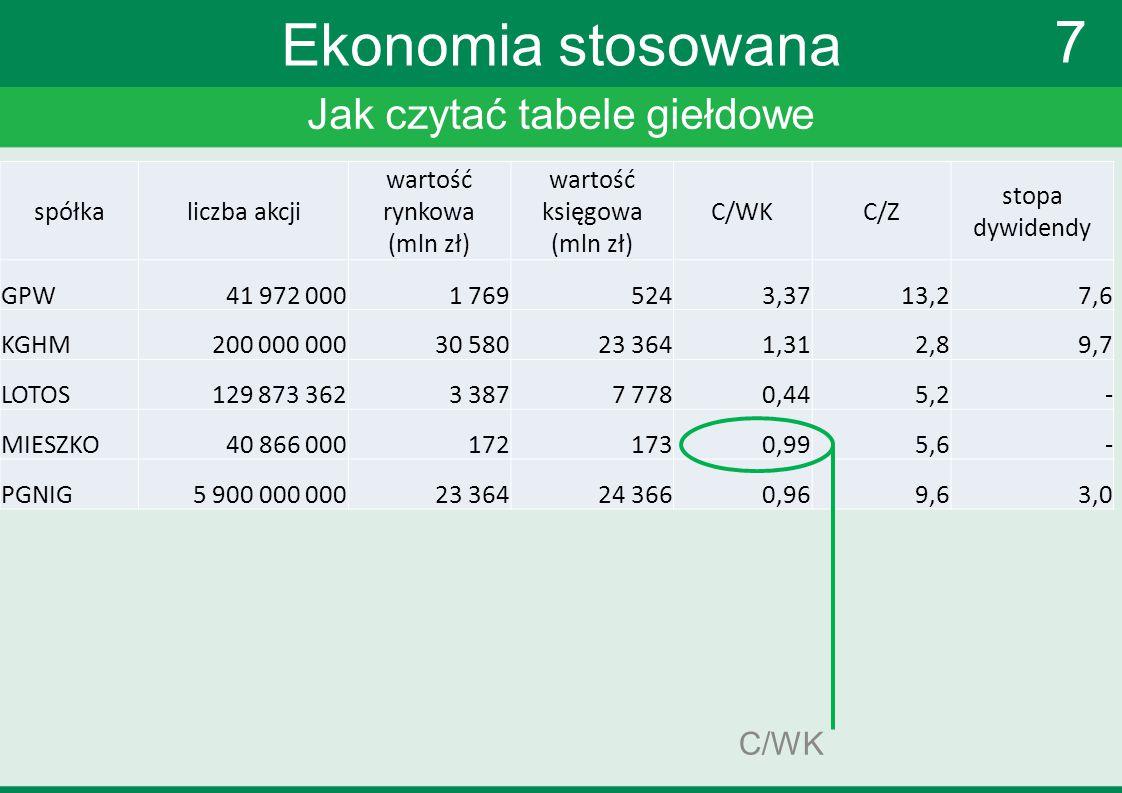 Jak czytać tabele giełdowe 7 Ekonomia stosowana C/WK spółkaliczba akcji wartość rynkowa (mln zł) wartość księgowa (mln zł) C/WKC/Z stopa dywidendy GPW