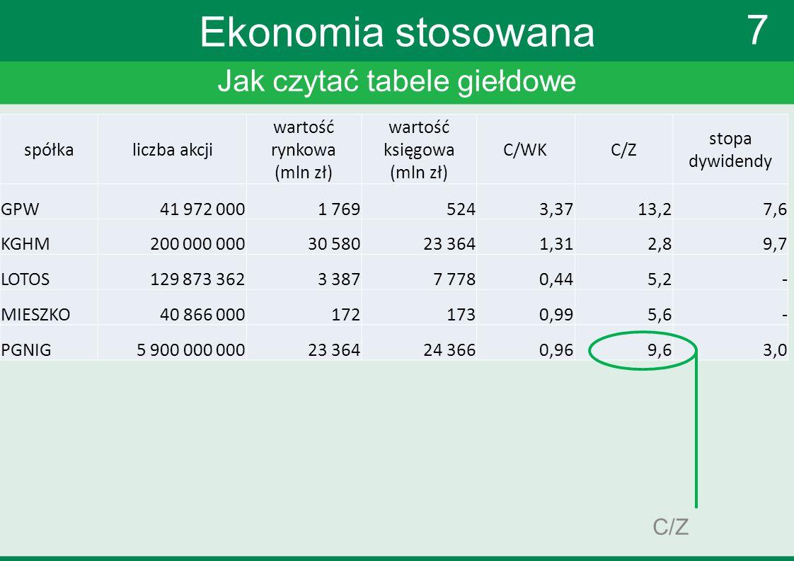 Jak czytać tabele giełdowe 7 Ekonomia stosowana C/Z spółkaliczba akcji wartość rynkowa (mln zł) wartość księgowa (mln zł) C/WKC/Z stopa dywidendy GPW4