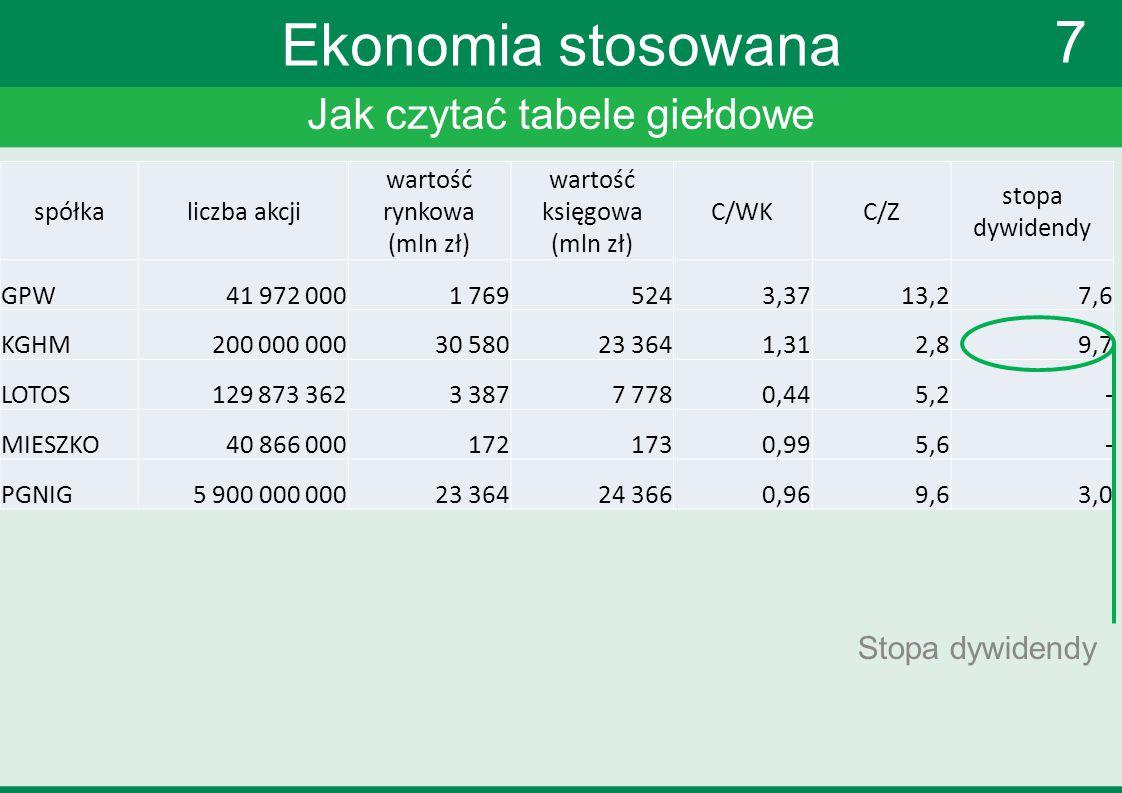 Jak czytać tabele giełdowe 7 Ekonomia stosowana Stopa dywidendy spółkaliczba akcji wartość rynkowa (mln zł) wartość księgowa (mln zł) C/WKC/Z stopa dy