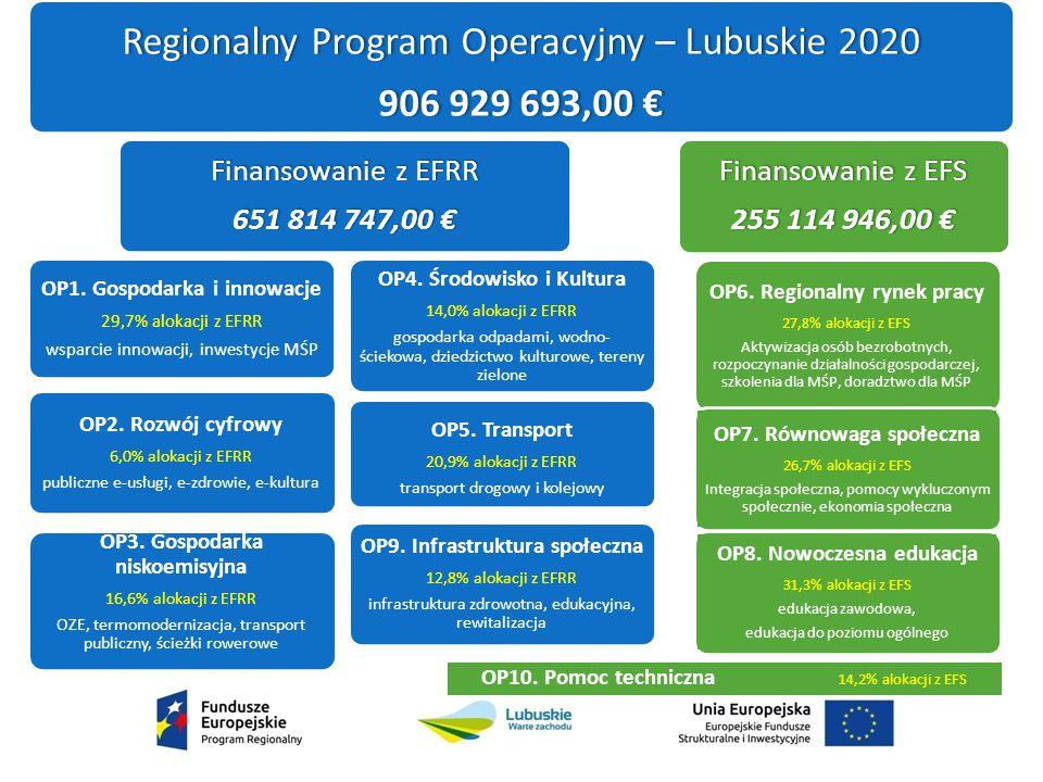 Szczegółowy Opis Osi Priorytetowych RPO – Lubuskie 2020