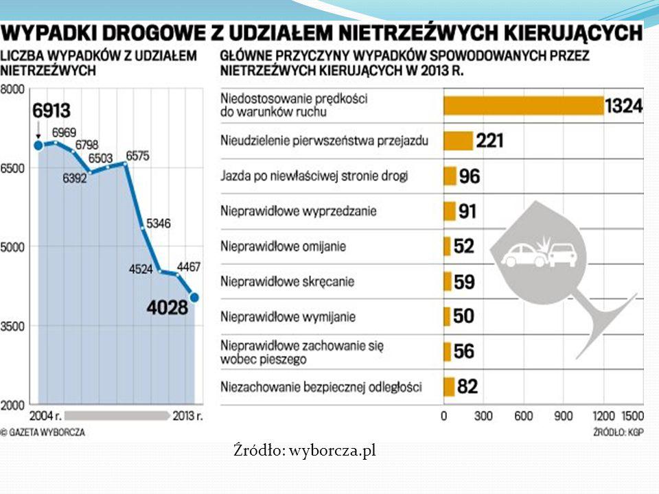Źródło: wyborcza.pl