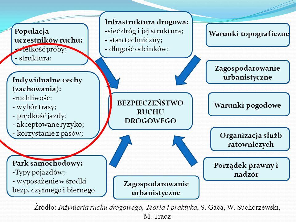 Infrastruktura drogowa: -sieć dróg i jej struktura; - stan techniczny; - długość odcinków; Populacja uczestników ruchu: -wielkość próby; - struktura; Warunki topograficzne Indywidualne cechy (zachowania): -ruchliwość; - wybór trasy; - prędkość jazdy; - akceptowane ryzyko; - korzystanie z pasów; BEZPIECZEŃSTWO RUCHU DROGOWEGO Zagospodarowanie urbanistyczne Warunki pogodowe Organizacja służb ratowniczych Porządek prawny i nadzór Zagospodarowanie urbanistyczne Park samochodowy: -Typy pojazdów; - wyposażenie w środki bezp.