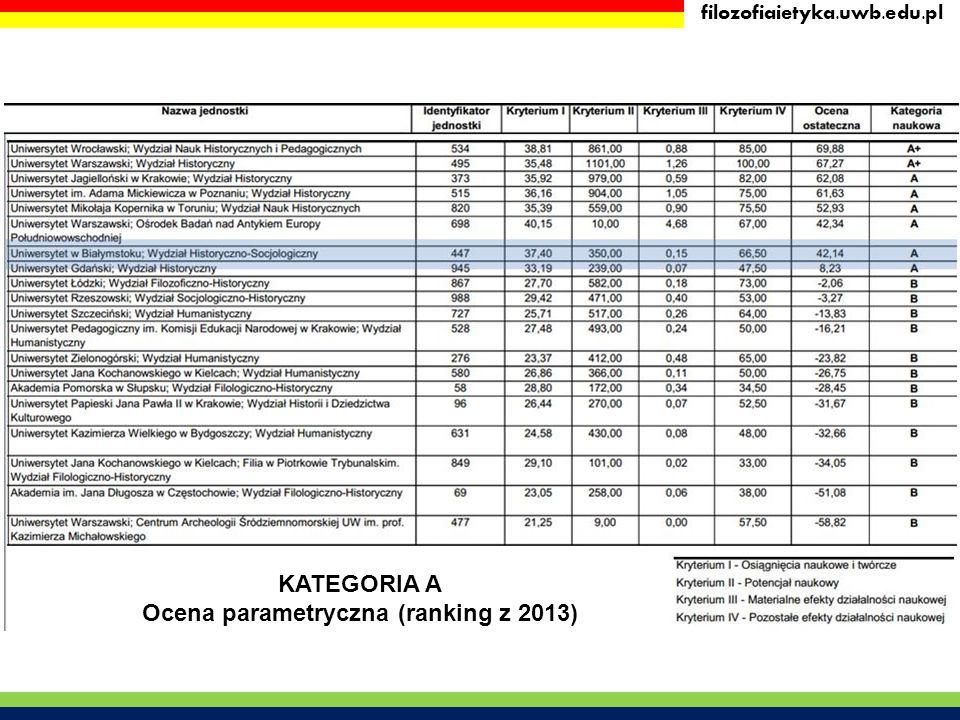 filozofiaietyka.uwb.edu.pl KATEGORIA A Ocena parametryczna (ranking z 2013)