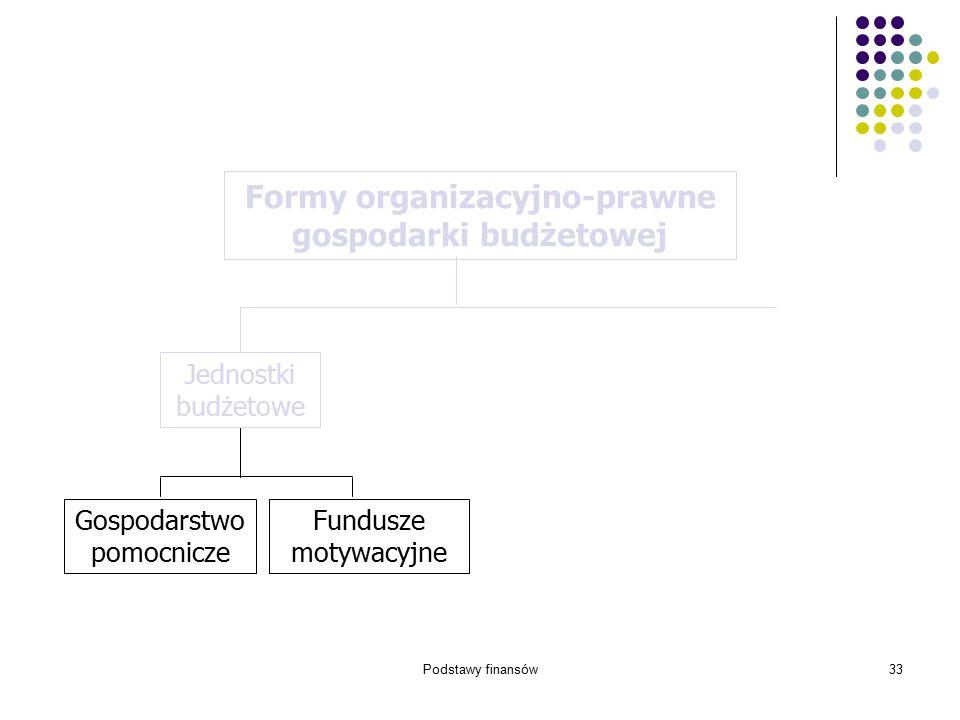 Podstawy finansów33 Gospodarstwo pomocnicze Fundusze motywacyjne Formy organizacyjno-prawne gospodarki budżetowej Jednostki budżetowe