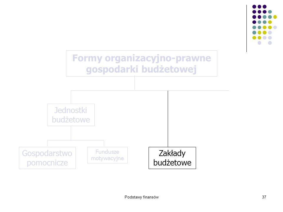 Podstawy finansów37 Zakłady budżetowe Formy organizacyjno-prawne gospodarki budżetowej Gospodarstwo pomocnicze Fundusze motywacyjne Jednostki budżetow