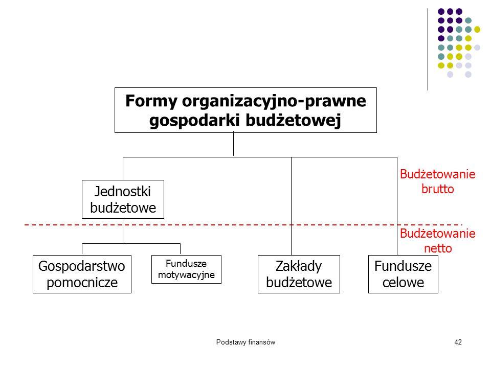 Podstawy finansów42 Budżetowanie brutto Budżetowanie netto Fundusze celowe Zakłady budżetowe Formy organizacyjno-prawne gospodarki budżetowej Gospodar