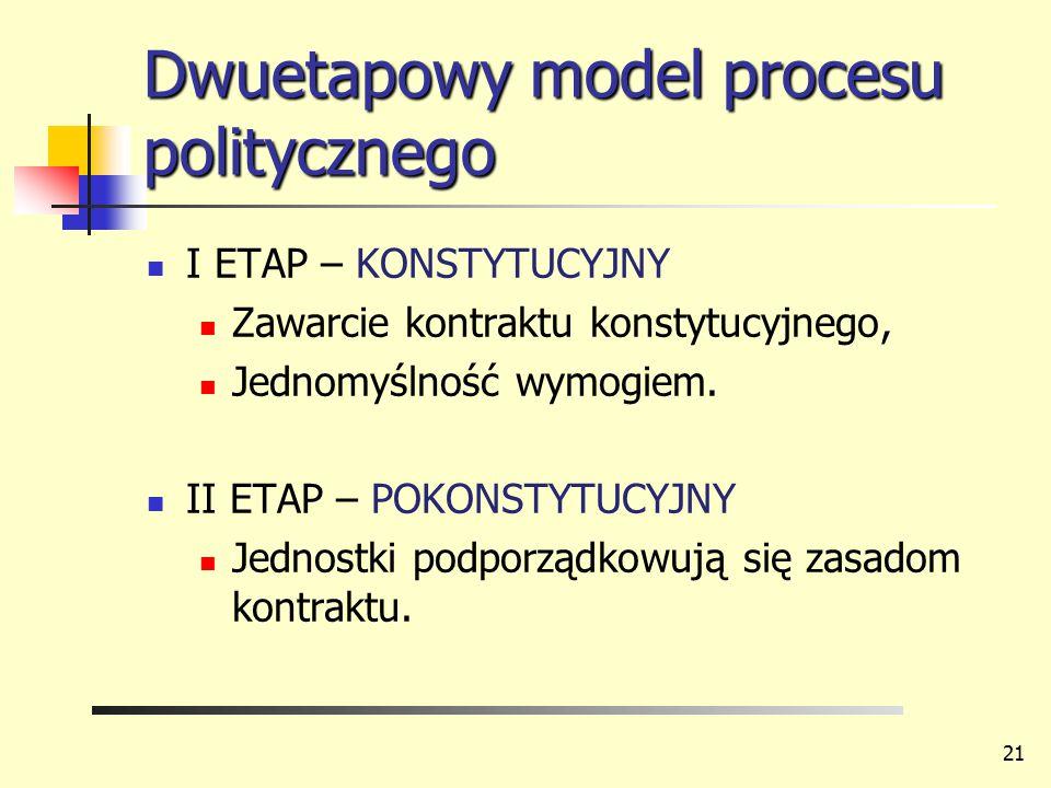 Dwuetapowy model procesu politycznego I ETAP – KONSTYTUCYJNY Zawarcie kontraktu konstytucyjnego, Jednomyślność wymogiem. II ETAP – POKONSTYTUCYJNY Jed