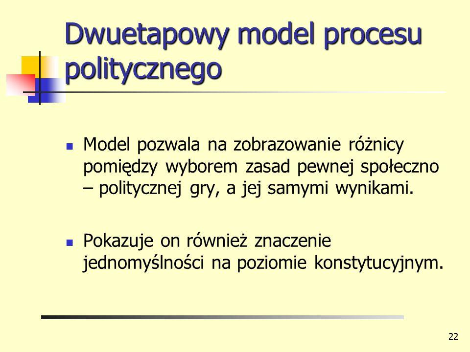 Dwuetapowy model procesu politycznego Model pozwala na zobrazowanie różnicy pomiędzy wyborem zasad pewnej społeczno – politycznej gry, a jej samymi wy