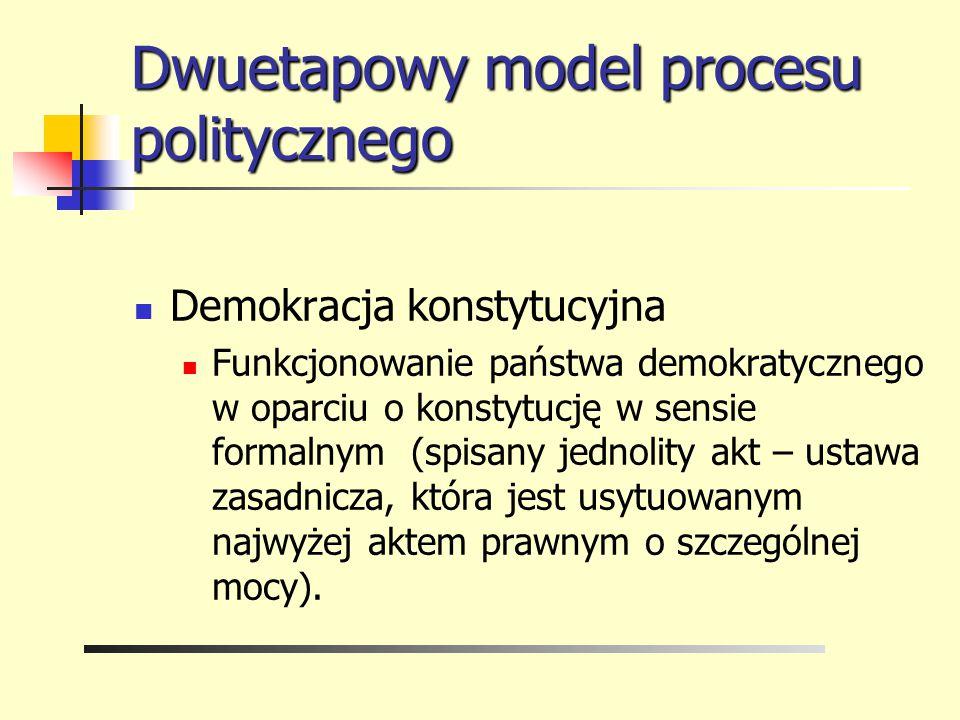 Dwuetapowy model procesu politycznego Demokracja konstytucyjna Funkcjonowanie państwa demokratycznego w oparciu o konstytucję w sensie formalnym (spis