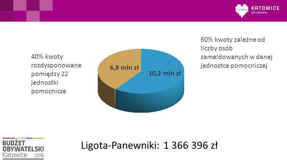 40% kwoty rozdysponowane pomiędzy 22 jednostki pomocnicze 60% kwoty zależne od liczby osób zameldowanych w danej jednostce pomocniczej 6,8 mln zł 10,2 mln zł Ligota-Panewniki: 1 366 396 zł