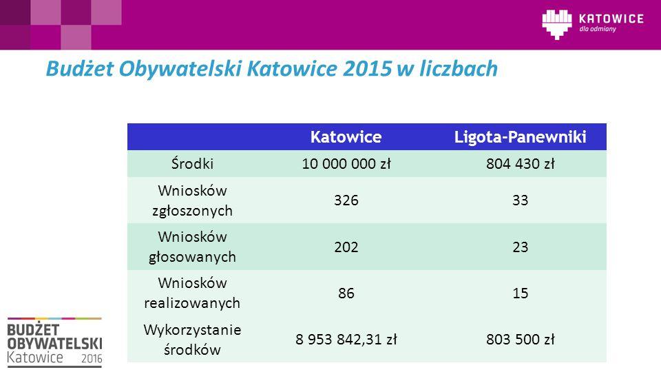 Budżet Obywatelski Katowice 2015 w liczbach KatowiceLigota-Panewniki Środki10 000 000 zł804 430 zł Wniosków zgłoszonych 32633 Wniosków głosowanych 20223 Wniosków realizowanych 8615 Wykorzystanie środków 8 953 842,31 zł803 500 zł