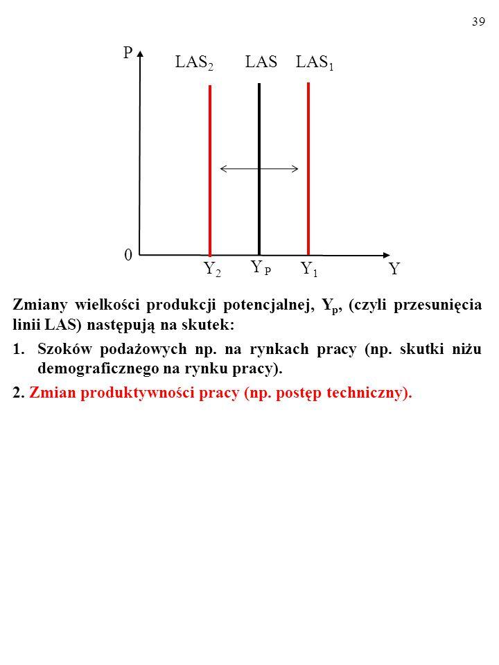 38 Zmiany wielkości produkcji potencjalnej, Y p, (czyli przesunięcia linii LAS) następują na skutek: 1.Szoków podażowych np.
