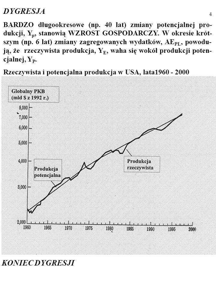 3 MODEL AD/AS opisuje CYKL KONIUNKTURALNY, czyli od- chylenia rzeczywistej wielkości produkcji, Y E, od produkcji poten- cjalnej, Yp, i pochodne zmiany cen, P, i bezrobocia, U.