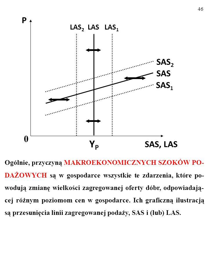 45 a) Narysuj długookresową linię podaży zagregowanej, LAS, w gos- podarce.