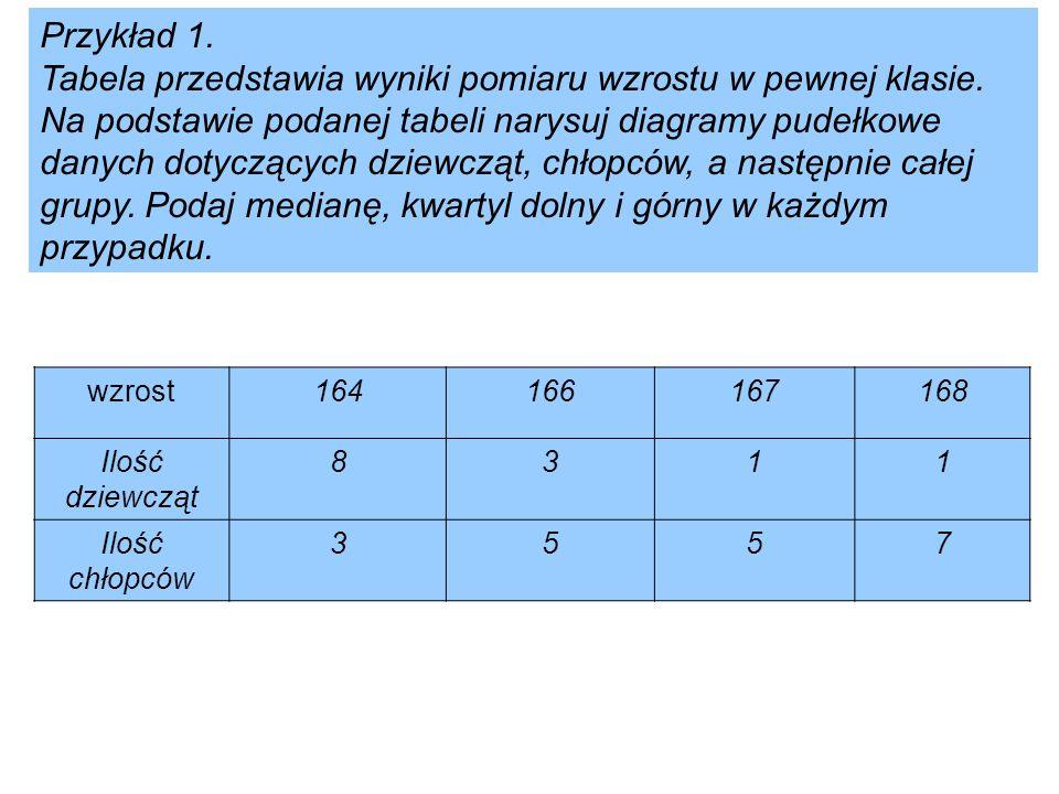 Przykład 1. Tabela przedstawia wyniki pomiaru wzrostu w pewnej klasie. Na podstawie podanej tabeli narysuj diagramy pudełkowe danych dotyczących dziew