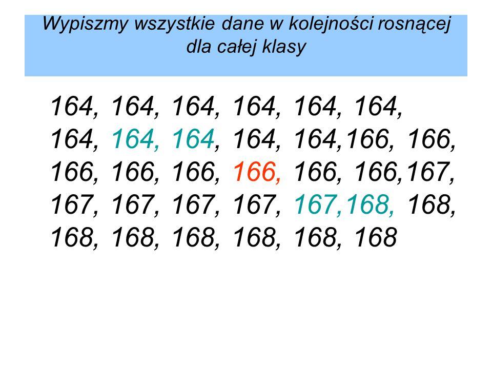 Wypiszmy wszystkie dane w kolejności rosnącej dla całej klasy 164, 164, 164, 164, 164, 164, 164, 164, 164, 164, 164,166, 166, 166, 166, 166, 166, 166,