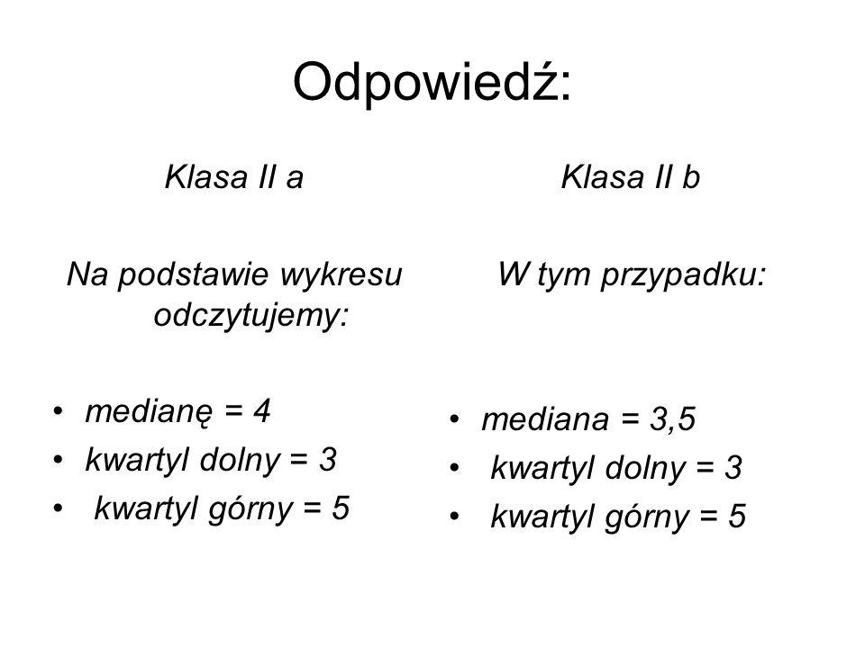 Odpowiedź: Klasa II a Na podstawie wykresu odczytujemy: medianę = 4 kwartyl dolny = 3 kwartyl górny = 5 Klasa II b W tym przypadku: mediana = 3,5 kwar