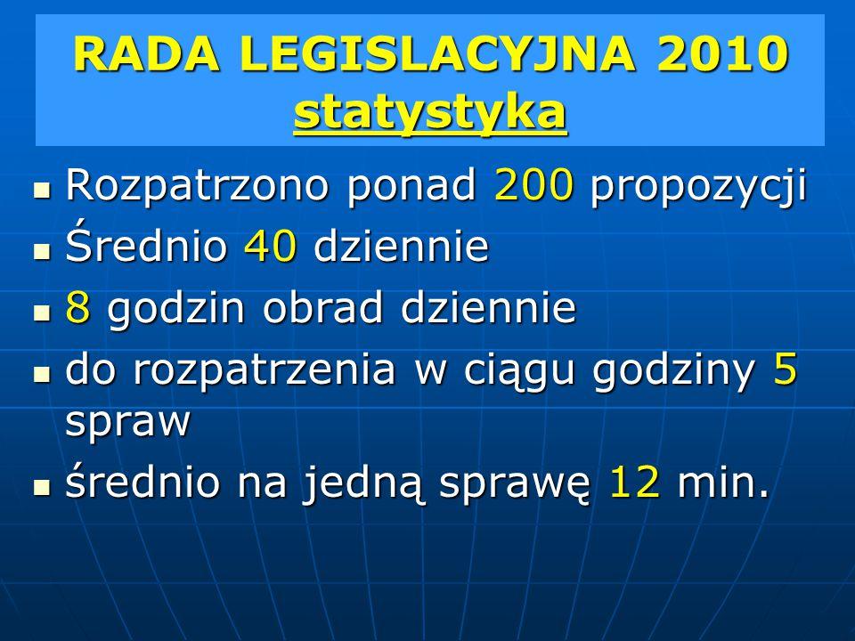 RADA LEGISLACYJNA 2010 statystyka Rozpatrzono ponad 200 propozycji Rozpatrzono ponad 200 propozycji Średnio 40 dziennie Średnio 40 dziennie 8 godzin obrad dziennie 8 godzin obrad dziennie do rozpatrzenia w ciągu godziny 5 spraw do rozpatrzenia w ciągu godziny 5 spraw średnio na jedną sprawę 12 min.