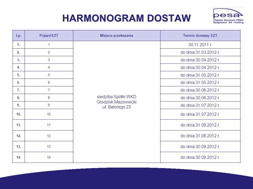 HARMONOGRAM DOSTAW Lp.Pojazd EZTMiejsce przekazaniaTermin dostawy EZT 1.1 siedziba Spółki WKD Grodzisk Mazowiecki ul. Batorego 23 30.11.2011 r. 2.2 do