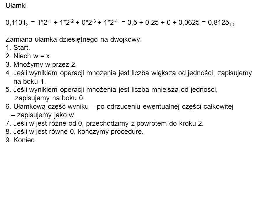 Ułamki 0,1101 2 = 1*2 -1 + 1*2 -2 + 0*2 -3 + 1*2 -4 = 0,5 + 0,25 + 0 + 0,0625 = 0,8125 10 Zamiana ułamka dziesiętnego na dwójkowy: 1.