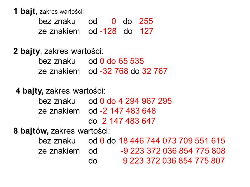 1 bajt, zakres wartości: bez znaku od 0 do 255 ze znakiem od -128 do 127 2 bajty, zakres wartości: bez znaku od 0 do 65 535 ze znakiem od -32 768 do 32 767 4 bajty, zakres wartości: bez znaku od 0 do 4 294 967 295 ze znakiem od -2 147 483 648 do 2 147 483 647 8 bajtów, zakres wartości: bez znaku od 0 do 18 446 744 073 709 551 615 ze znakiem od -9 223 372 036 854 775 808 do 9 223 372 036 854 775 807
