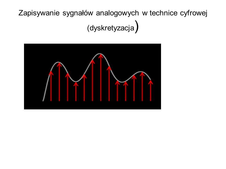 Zapisywanie sygnałów analogowych w technice cyfrowej (dyskretyzacja )