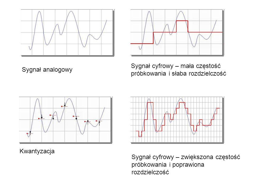 Sygnał analogowy Kwantyzacja Sygnał cyfrowy – mała częstość próbkowania i słaba rozdzielczość Sygnał cyfrowy – zwiększona częstość próbkowania i poprawiona rozdzielczość