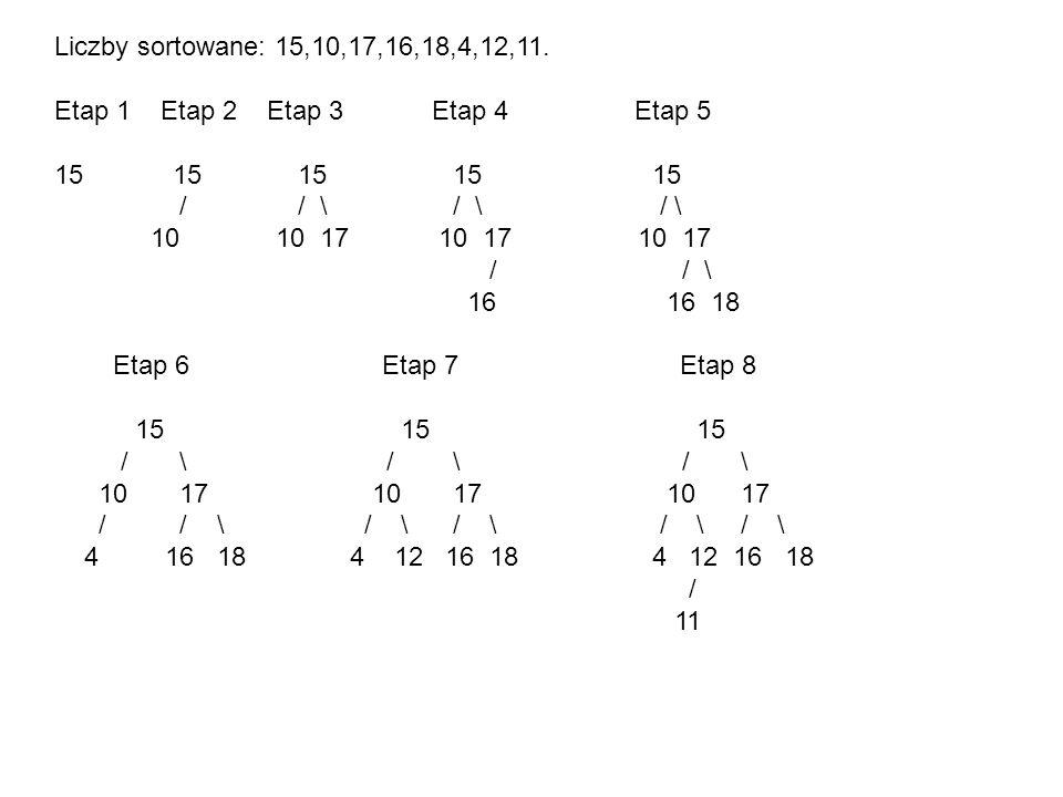 Liczby sortowane: 15,10,17,16,18,4,12,11.