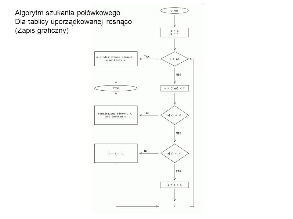 Algorytm szukania połówkowego Dla tablicy uporządkowanej rosnąco (Zapis graficzny)