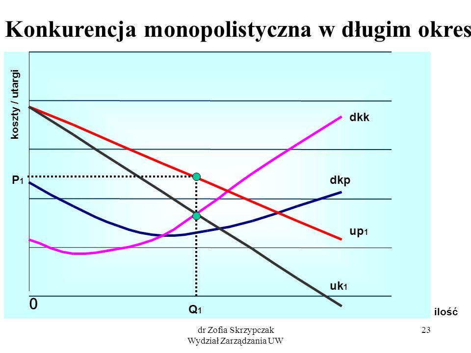 dr Zofia Skrzypczak Wydział Zarządzania UW 23 ilość koszty / utargi dkp 0 Konkurencja monopolistyczna w długim okresie up 1 uk1uk1 dkk Q1Q1 P1P1
