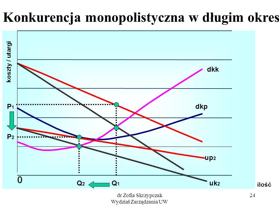 dr Zofia Skrzypczak Wydział Zarządzania UW 24 ilość koszty / utargi dkp 0 Konkurencja monopolistyczna w długim okresie up 2 uk2uk2 dkk Q1Q1 P1P1 Q2Q2