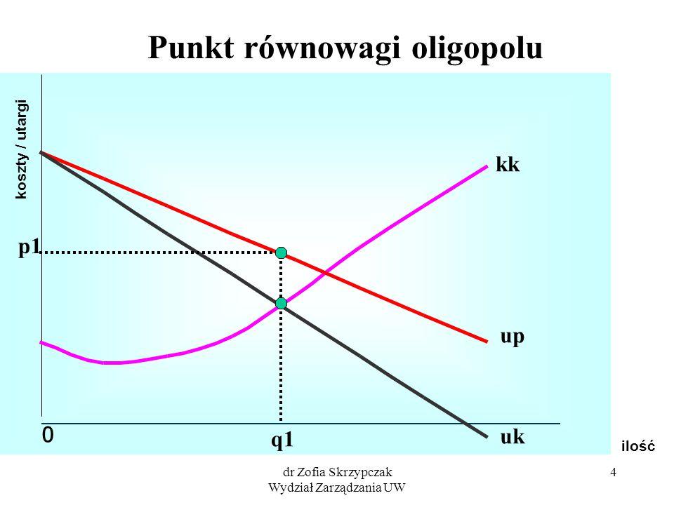 dr Zofia Skrzypczak Wydział Zarządzania UW 4 ilość koszty / utargi 0 Punkt równowagi oligopolu q1 p1 kk up uk