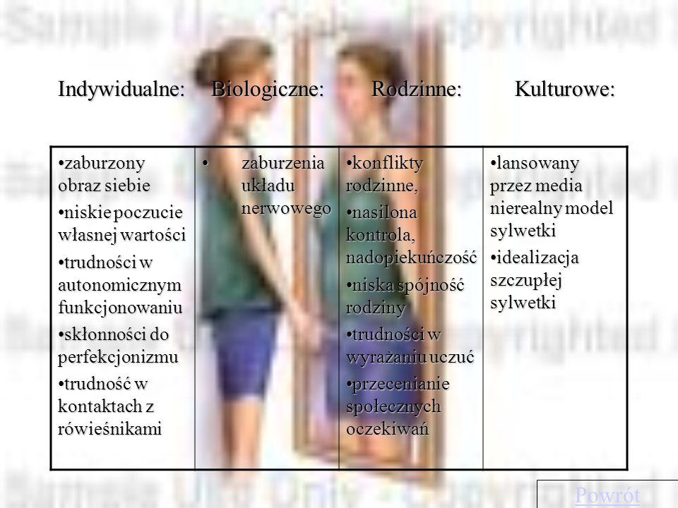 Indywidualne: Biologiczne: Rodzinne: Kulturowe: zaburzony obraz siebiezaburzony obraz siebie niskie poczucie własnej wartościniskie poczucie własnej wartości trudności w autonomicznym funkcjonowaniutrudności w autonomicznym funkcjonowaniu skłonności do perfekcjonizmuskłonności do perfekcjonizmu trudność w kontaktach z rówieśnikamitrudność w kontaktach z rówieśnikami zaburzenia układu nerwowegozaburzenia układu nerwowego konflikty rodzinne,konflikty rodzinne, nasilona kontrola, nadopiekuńczośćnasilona kontrola, nadopiekuńczość niska spójność rodzinyniska spójność rodziny trudności w wyrażaniu uczućtrudności w wyrażaniu uczuć przecenianie społecznych oczekiwańprzecenianie społecznych oczekiwań lansowany przez media nierealny model sylwetkilansowany przez media nierealny model sylwetki idealizacja szczupłej sylwetkiidealizacja szczupłej sylwetki Powrót